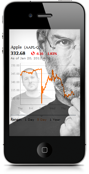 Apple Stock Price Jan.20.2011